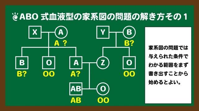 スライド3:問題①の解き方その1