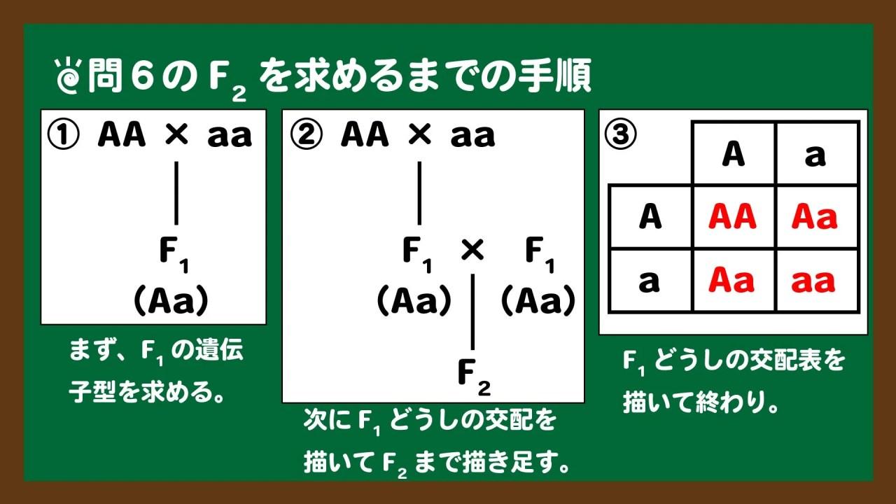 スライド9:F2を求めるまでの手順