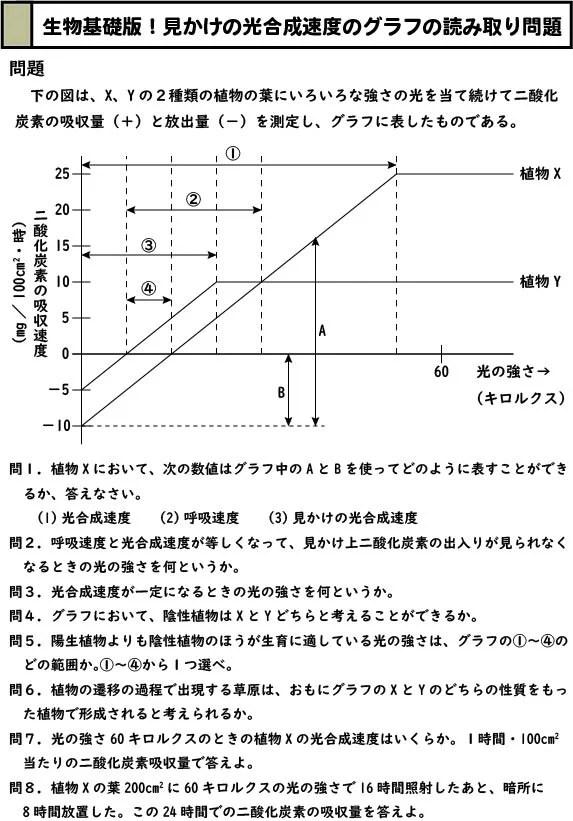 スライド1:見かけの光合成速度のグラフと計算の問題(生物基礎版)