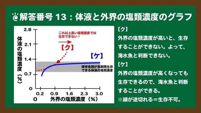 スライド3:解答番号13の体液と外界の塩類濃度のグラフの読み取り