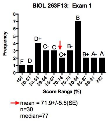 BIOL 263 Molecular Biology and Genomics