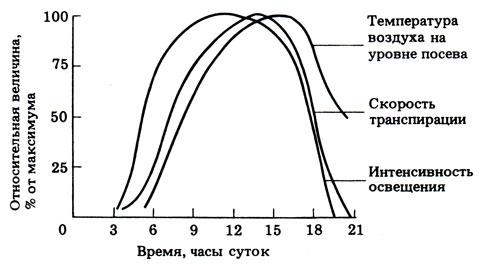 Опыт 14.5. Изучение распределения устьиц [1990 Грин Н