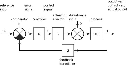 LINEAR FEEDBACK CONTROL SYSTEM