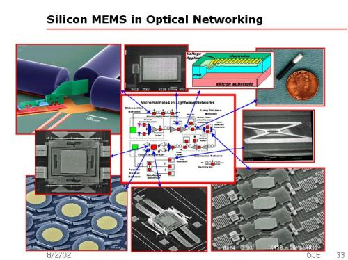 SILICON MEMS IN OPTICAL NETWORKING