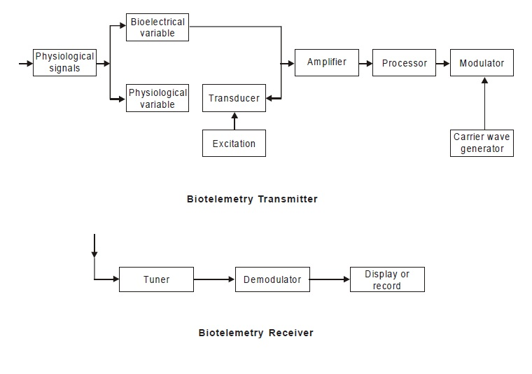 Short Note On Biotelemetry System Latest Biomedical Engineering