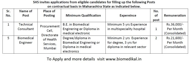Biomedical Govt Job
