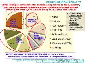 ToxinLoadDueTo3Toxins