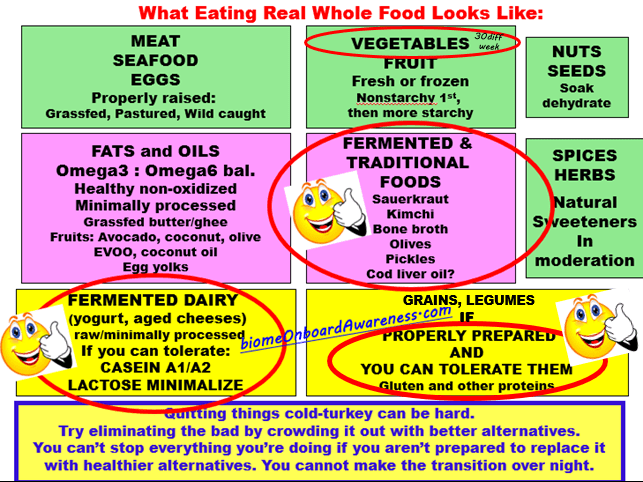 What Eating Whole Food Looks Like_FINAL
