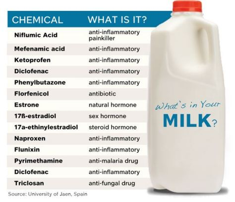 What's In Our Milk?  Triclosan too.