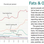 The Changing American Diet_ A Report Card-Fats and Oils