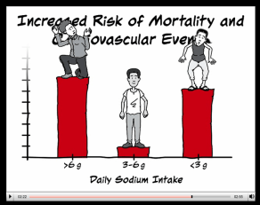 nejm.org salt_heart disease, Risk Cardiovascular Events-moderate had lowest risk