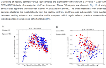 Healthy Controls compared to UC and colonicCD clustering