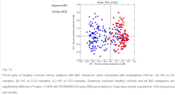 Healthy Controls compared to UC and ileium CD clustering