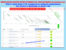 SCD compared to Medications_crohnology.com