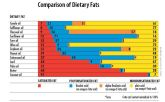 Fat comparisons, Pacific Coast Canola