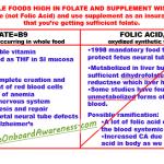 Folate vs Folic Acid