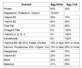 Where the nutrients are found in eggs_most are in the yolks folks. From WholeFoods Store website