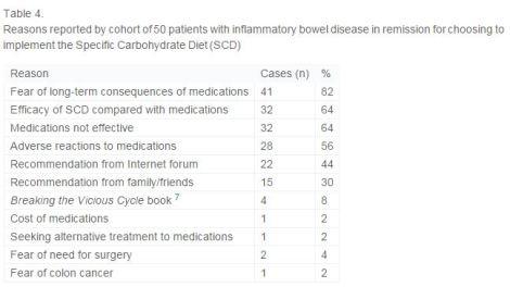 Reasons for eating SCD, SCD Samir paper