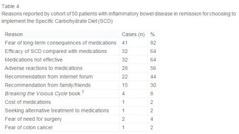 Reasons for eating SCD, SCD Samir paper
