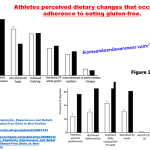 Athlete preceived gluten-free improvements