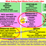 What Eating Whole Food Looks Like1