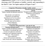 Supplemental table 3_List of KEGG pathways significantly clustering with T2D or healthy controls and MaPi2