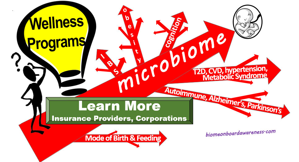 Source: biomeonboardawareness.com, Microbiome is the Foundation14