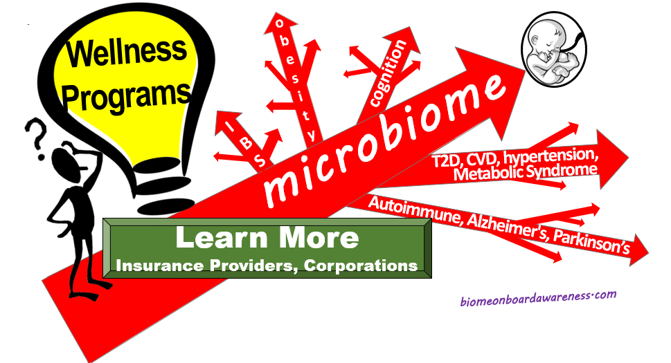 Source: biomeonboardawareness.com, Microbiome is the Foundation15