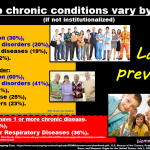 Source: biomeonboardawareness.com, Top Chronic Conditions Vary by Age