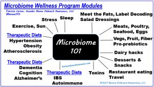 Microbiome Wellness Program Modules_Biome Onboard Awareness, LLC.1