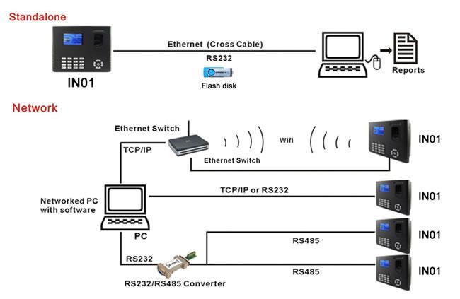 Fingerprint Time Attendance System,210mm Fingerprint