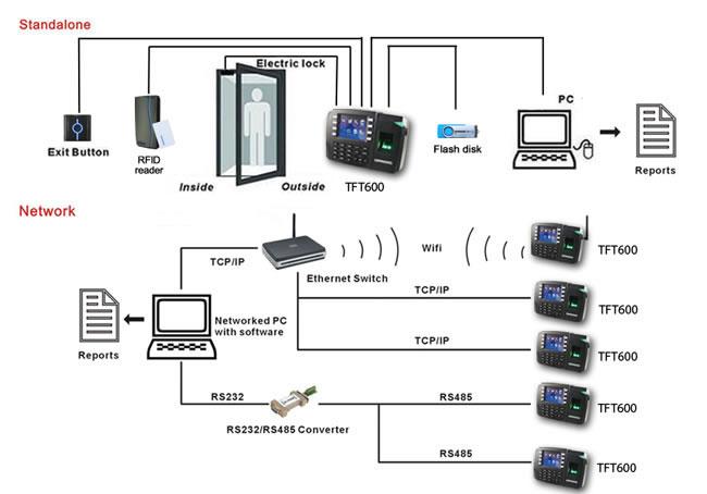 Fingerprint Access Control System,197mm Access Control