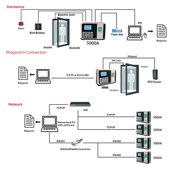 Fingerprint Access Control System,155mm Access Control