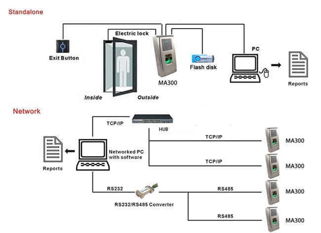 Fingerprint Access Control System,73mm Access Control