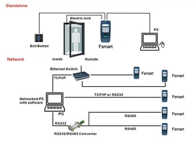 Fingerprint Access Control System,210mm Access Control