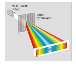 Rozszczepienie światła białego na siatce dyfrakcyjnej.