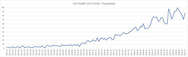 graph-gut-health