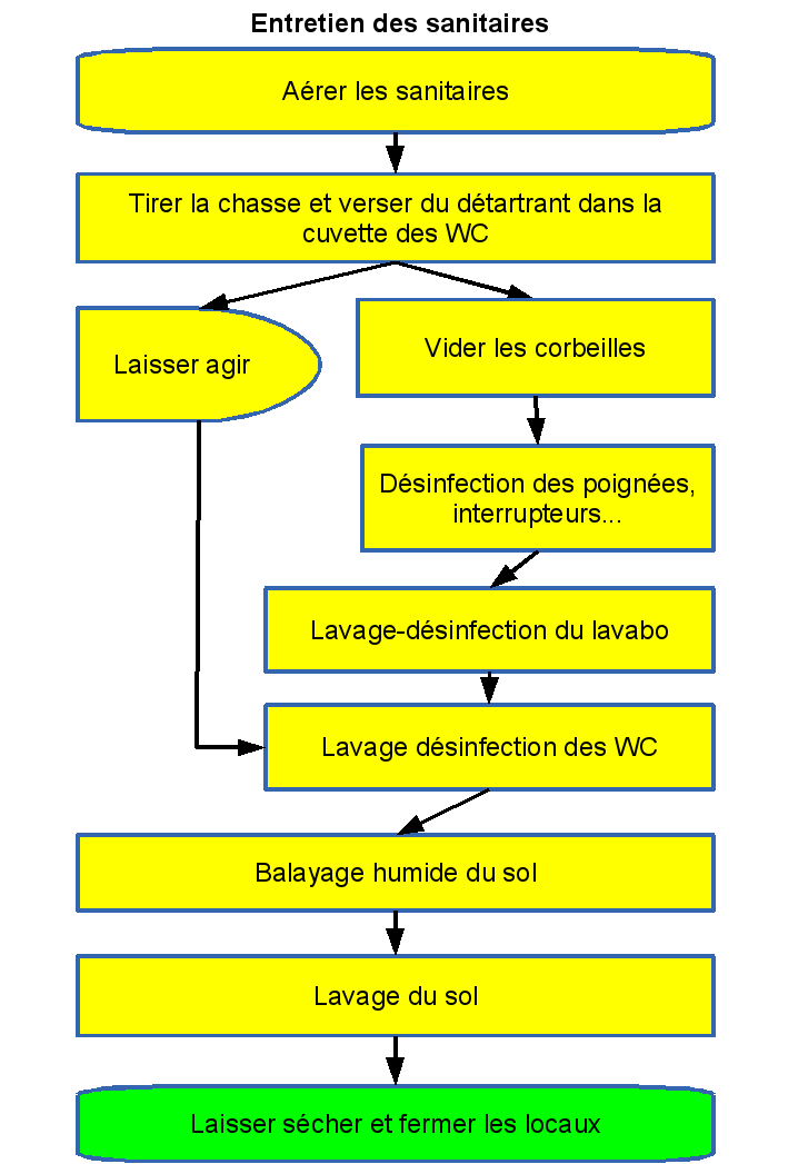 plan technique cuisine