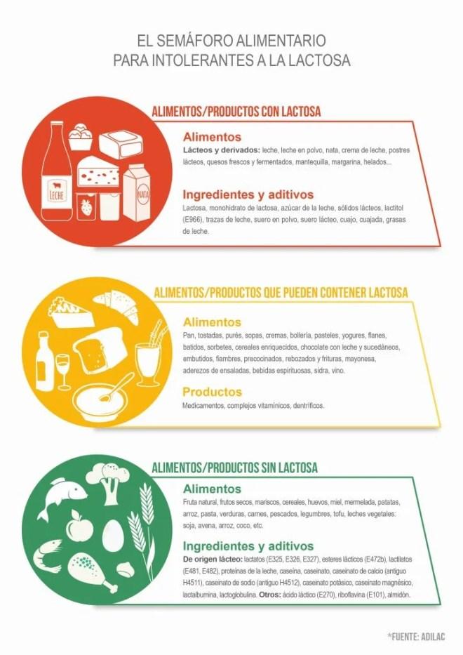 Intolerancia a la lactosa- Bionutrición Ortomolecular