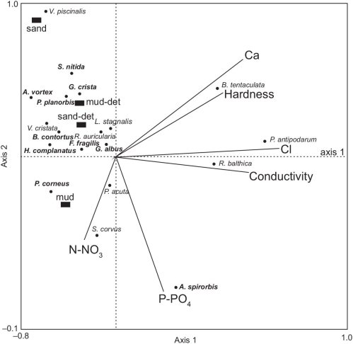 small resolution of canonical correspondence analysis diagram of freshwater snail distribution in man made ponds mud det mud covered by allochthonic detritus