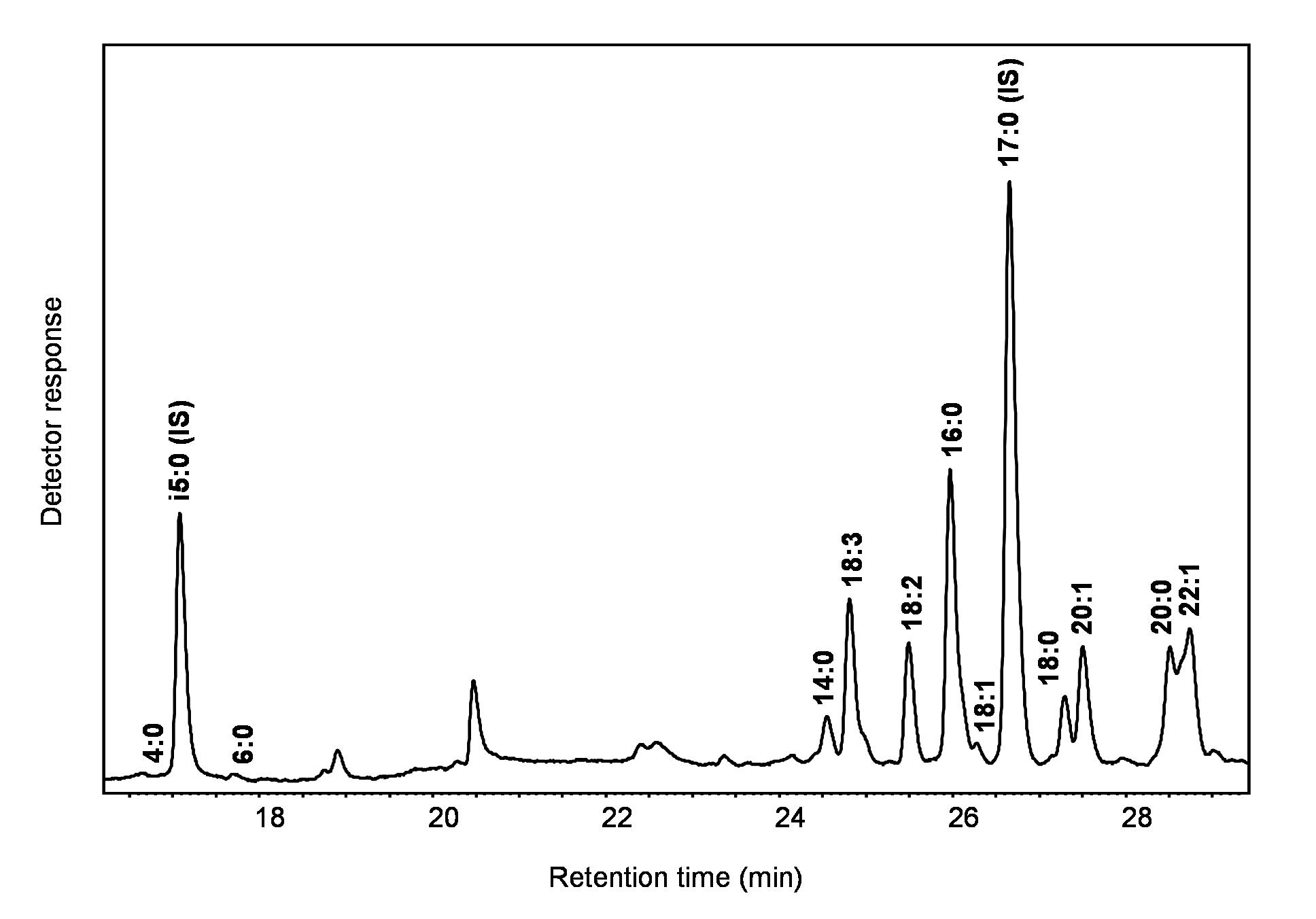 Acyl-Lipid Metabolism
