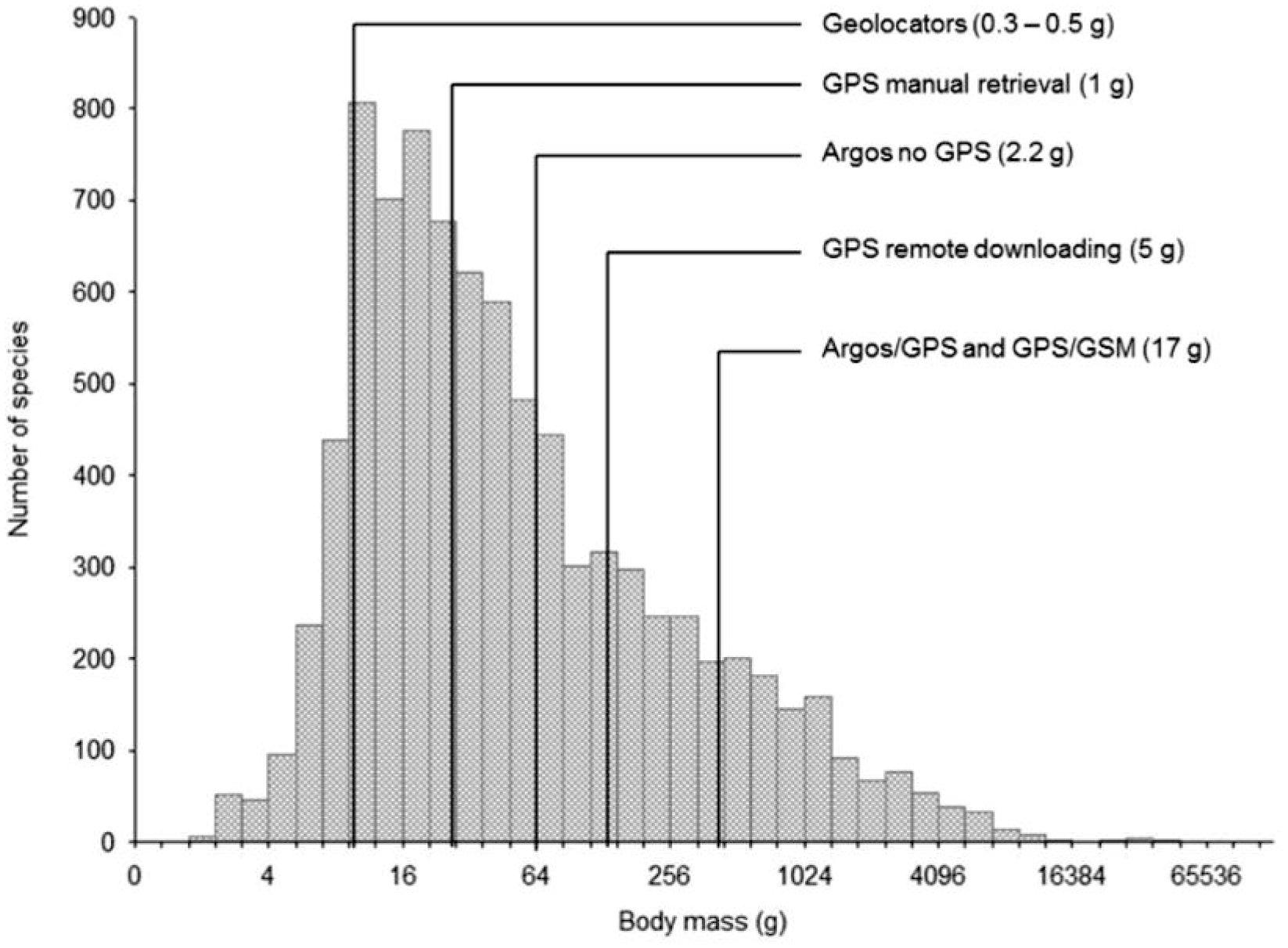 hight resolution of  2011 y kays et al 2015 n tese que la masa corporal g en el eje x se muestra en escala log2 el peso corporal de 8 654 especies de aves fue obtenido