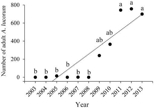 Seasonal Migration of Apolygus lucorum (Hemiptera: Miridae