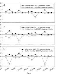 mean se number of h vitripennis captured during the 2006 sampling season after entering upper half of graphs and leaving lower half of graphs  [ 1492 x 1312 Pixel ]