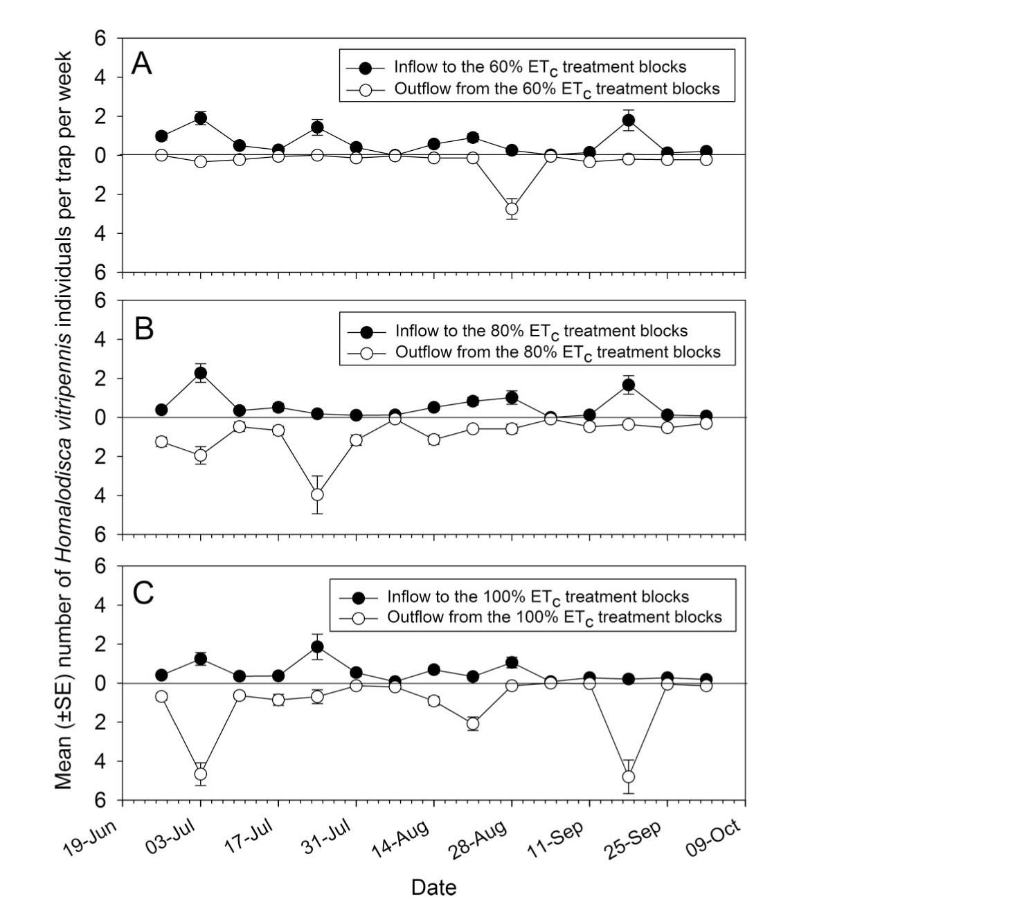 hight resolution of mean se number of h vitripennis captured during the 2006 sampling season after entering upper half of graphs and leaving lower half of graphs