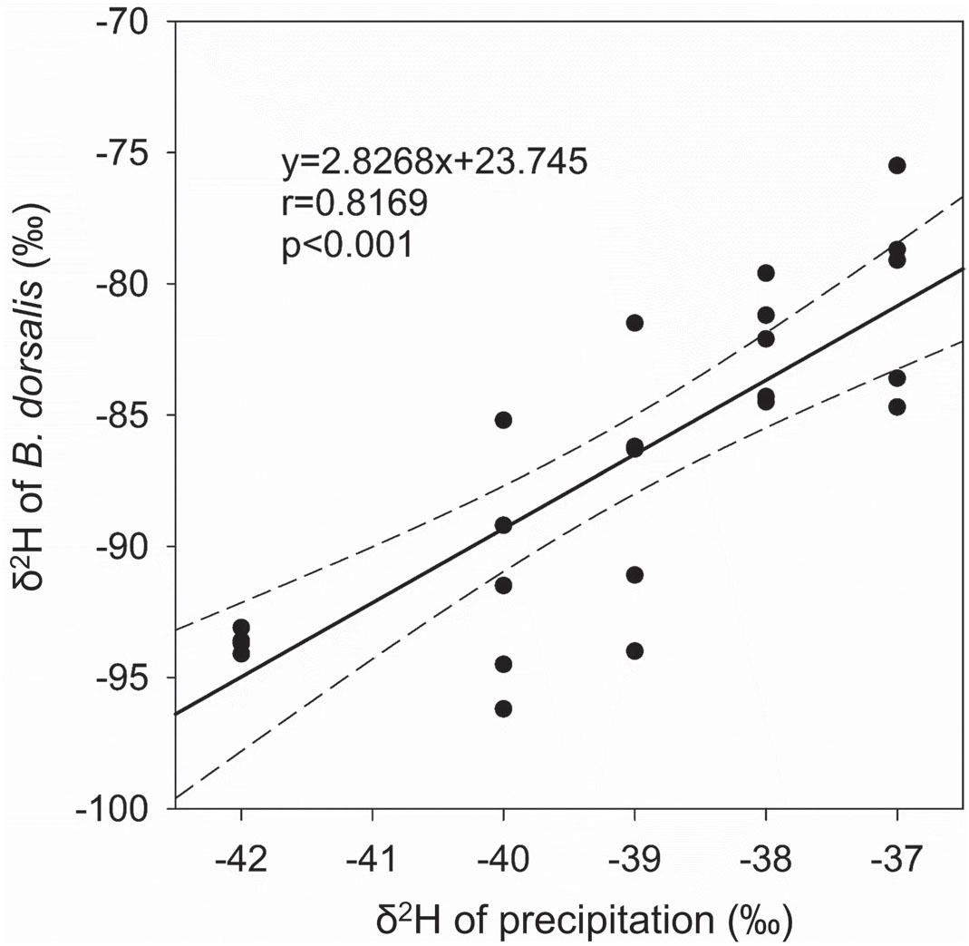 Using Hydrogen Stable Isotope Ratios To Trace The Geographic Origin Of The Population Of