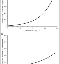 when constmcting graph a barometric pressure was held constant at the mean observed value of 986 hpa when constructing graph b temperature was held  [ 1245 x 1816 Pixel ]