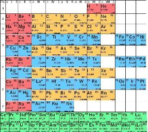 Как Менделеев создавал свою систему элементов