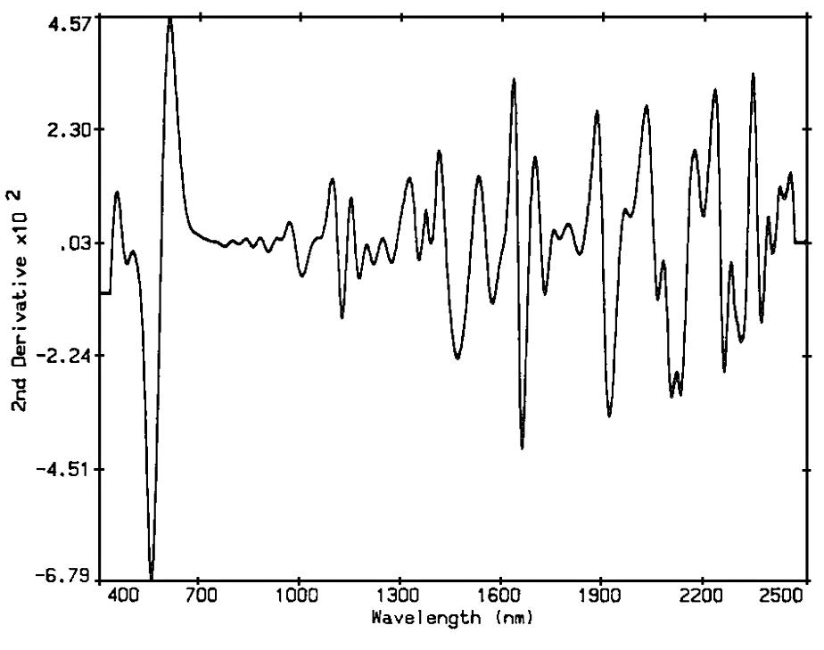 Good vibrations: near-infrared spectroscopy in