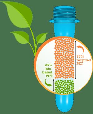 Bio-based PET bioplastics